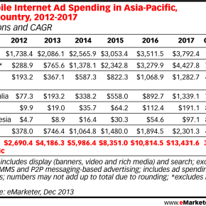 2.5billion for Mobile Ads in Japan 2014