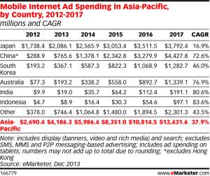 mobile-ad-spending-apj-chart